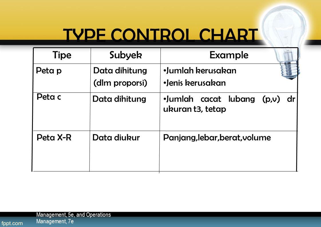TYPE CONTROL CHART Example Subyek Tipe Panjang,lebar,berat,volume