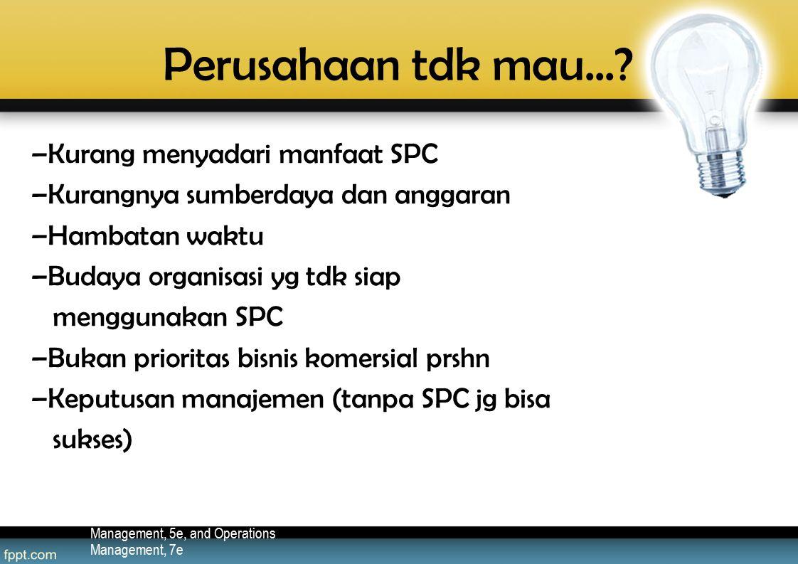 Perusahaan tdk mau... Kurang menyadari manfaat SPC