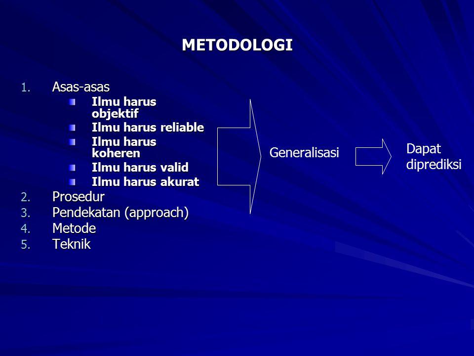METODOLOGI Asas-asas Prosedur Dapat Pendekatan (approach) Generalisasi