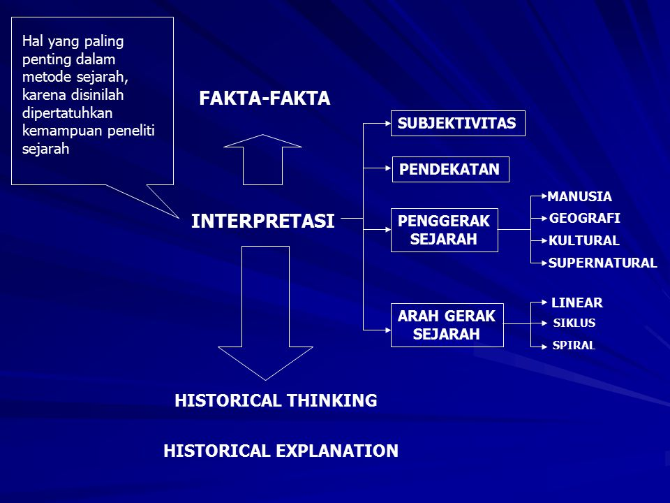 FAKTA-FAKTA INTERPRETASI HISTORICAL THINKING HISTORICAL EXPLANATION