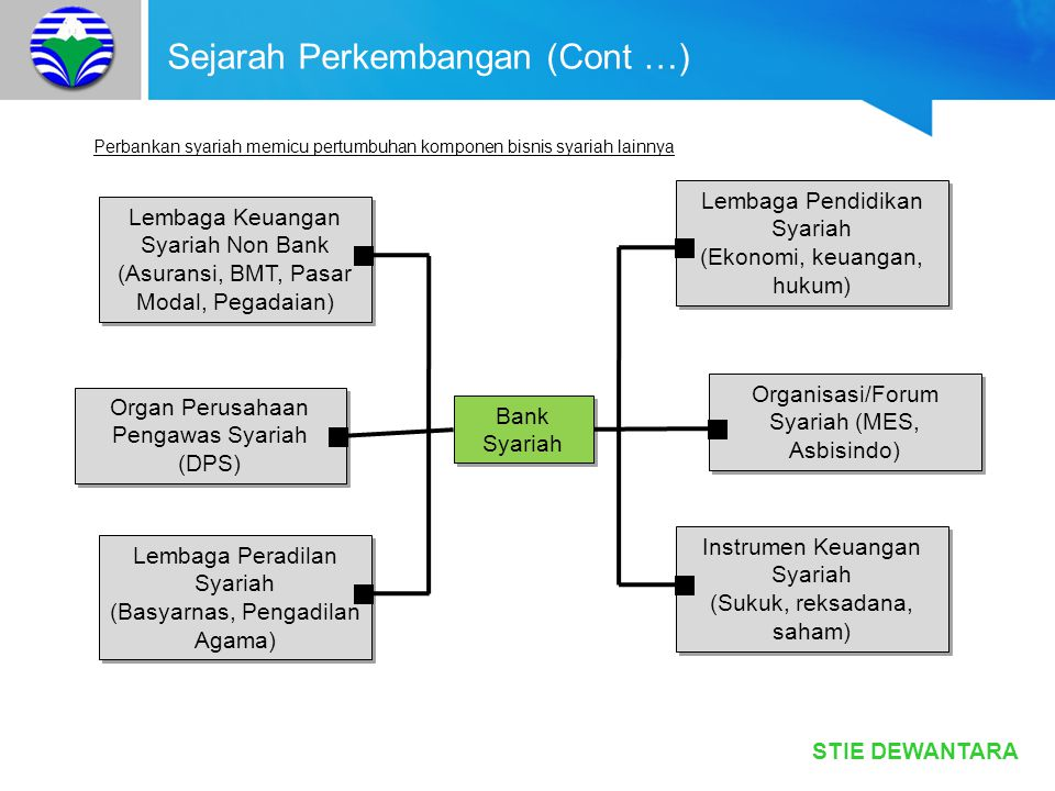 Sejarah Perkembangan (Cont …)