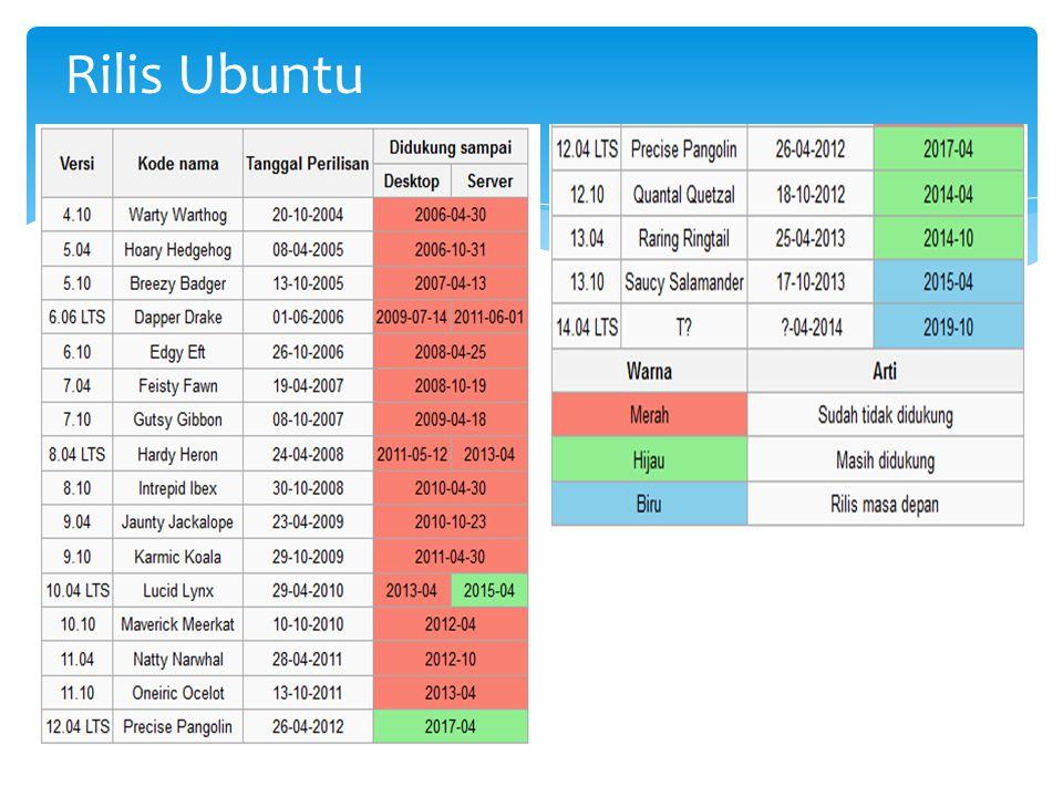 Rilis Ubuntu