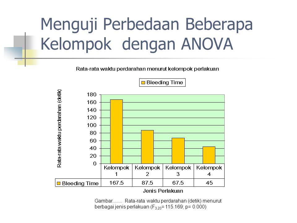 Menguji Perbedaan Beberapa Kelompok dengan ANOVA