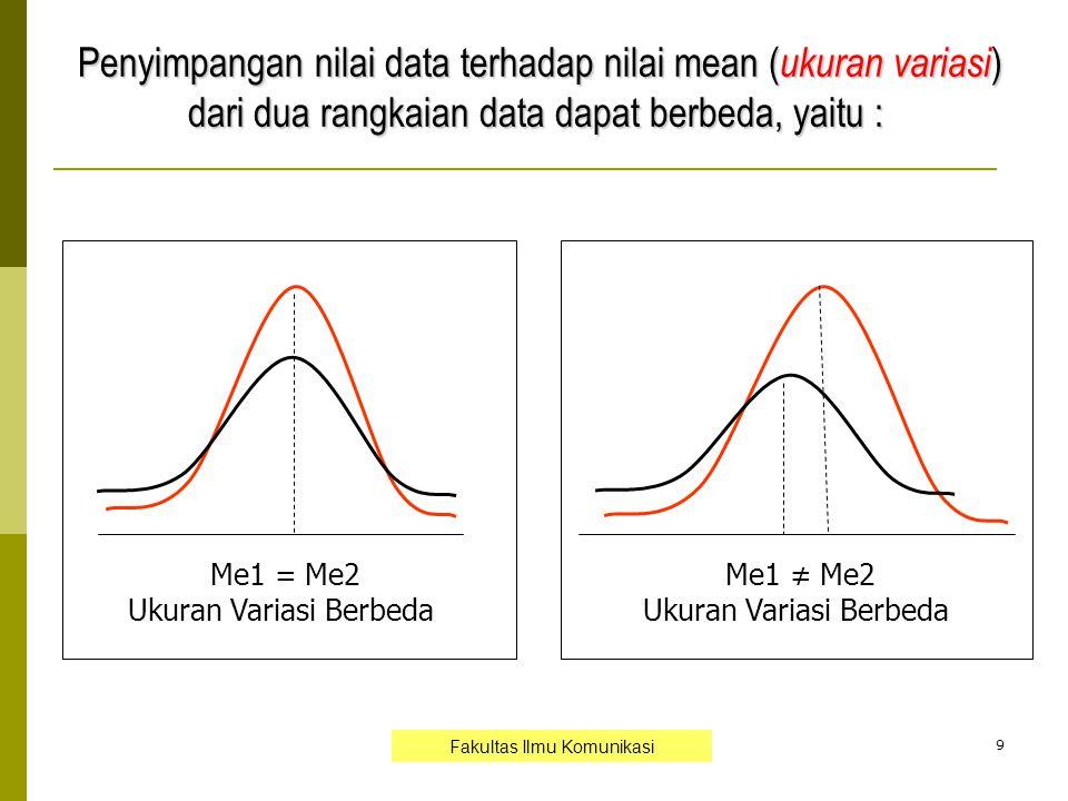 Penyimpangan nilai data terhadap nilai mean (ukuran variasi)