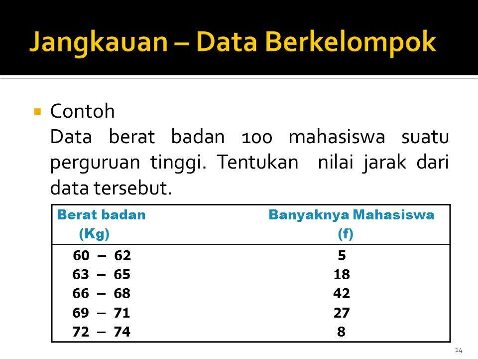 Jangkauan – Data Berkelompok