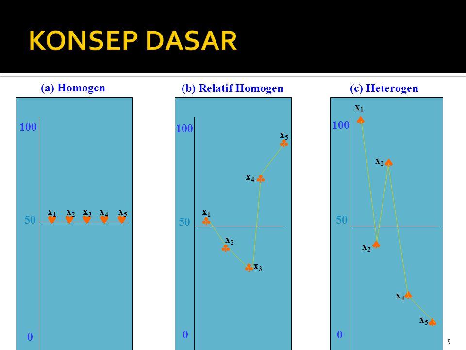 KONSEP DASAR (a) Homogen (b) Relatif Homogen (c) Heterogen 100 