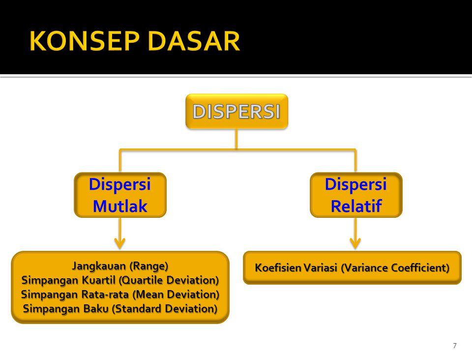 KONSEP DASAR DISPERSI Dispersi Mutlak Dispersi Relatif