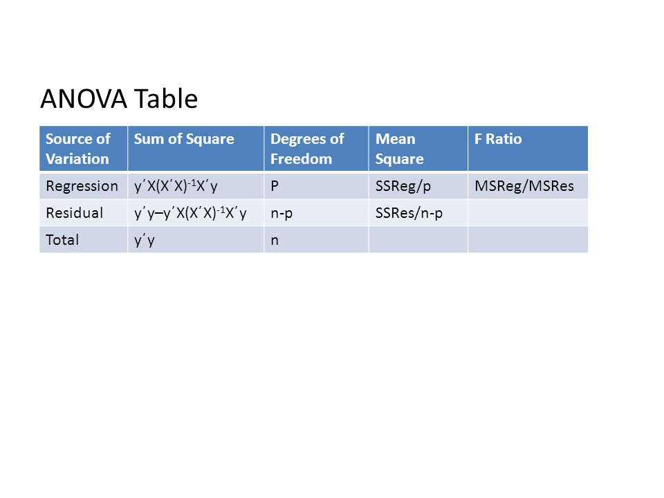 ANOVA Table Source of Variation Sum of Square Degrees of Freedom