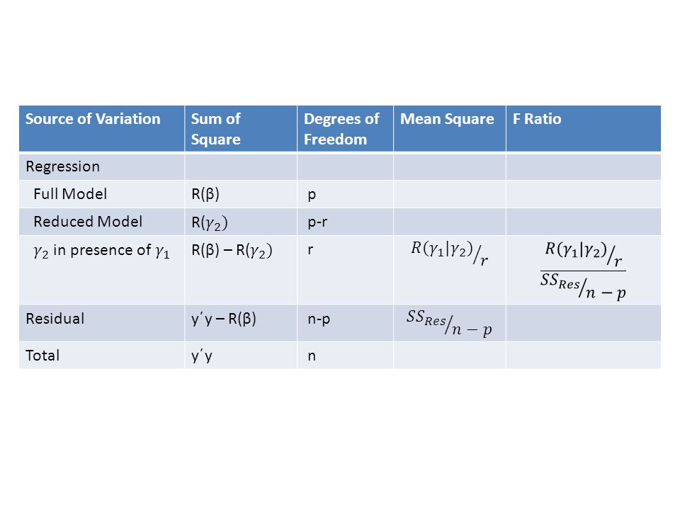 Source of Variation Sum of Square. Degrees of Freedom. Mean Square. F Ratio. Regression. Full Model.