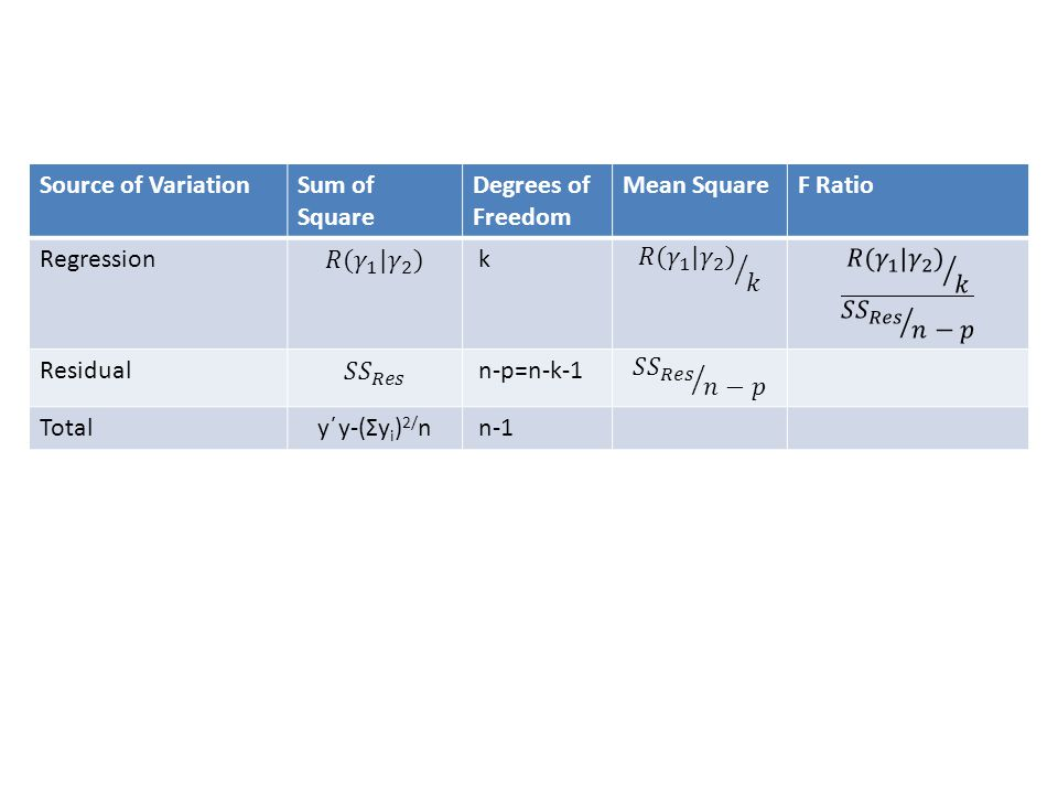 Source of Variation Sum of Square. Degrees of Freedom. Mean Square. F Ratio. Regression. 𝑅( 𝛾 1 | 𝛾 2 )