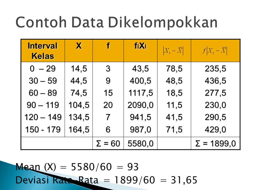 Contoh Data Dikelompokkan