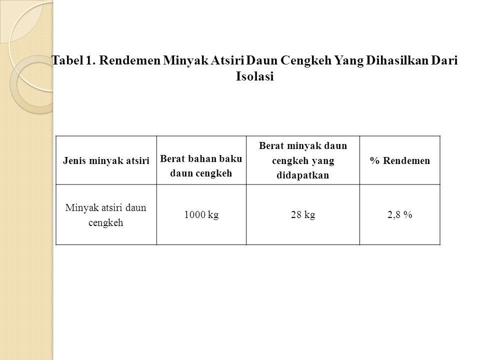 Tabel 1. Rendemen Minyak Atsiri Daun Cengkeh Yang Dihasilkan Dari Isolasi