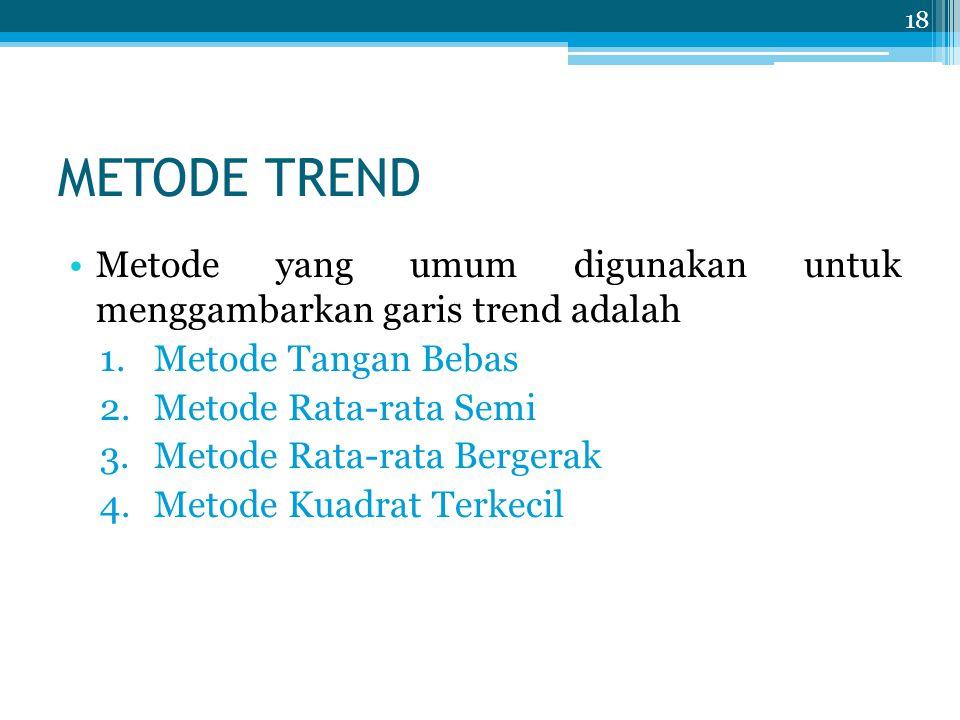 METODE TREND Metode yang umum digunakan untuk menggambarkan garis trend adalah. Metode Tangan Bebas.