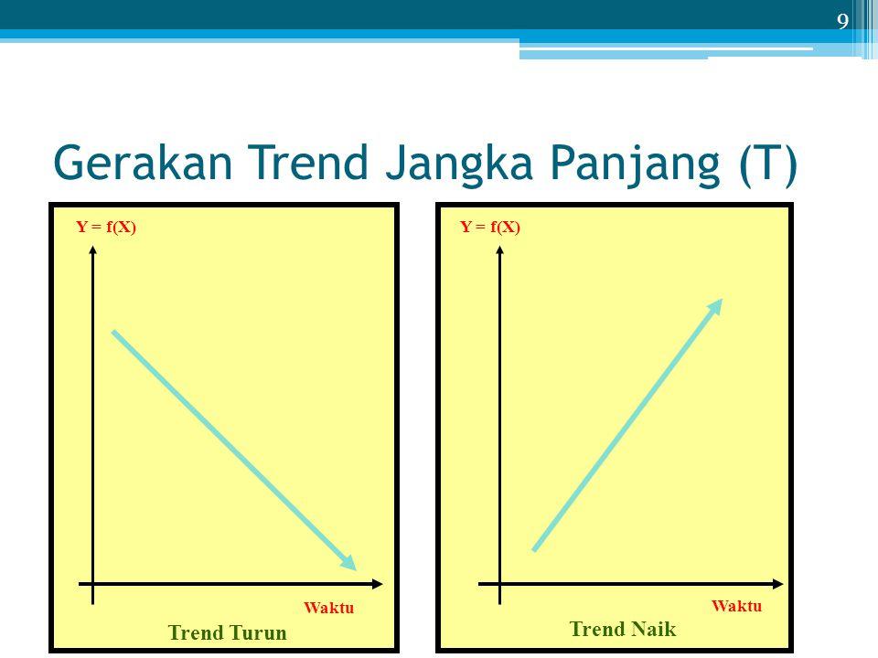 Gerakan Trend Jangka Panjang (T)