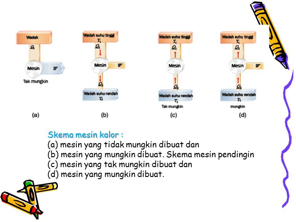 Skema mesin kalor : (a) mesin yang tidak mungkin dibuat dan. (b) mesin yang mungkin dibuat. Skema mesin pendingin.