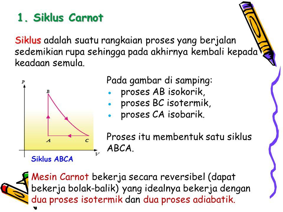 1. Siklus Carnot Siklus adalah suatu rangkaian proses yang berjalan sedemikian rupa sehingga pada akhirnya kembali kepada keadaan semula.