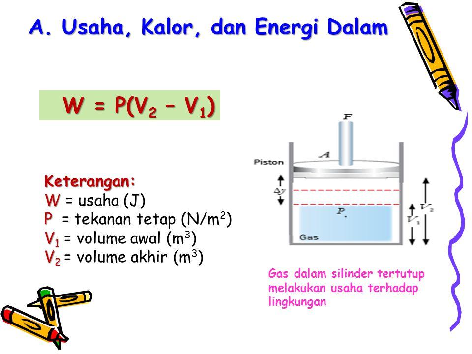 A. Usaha, Kalor, dan Energi Dalam