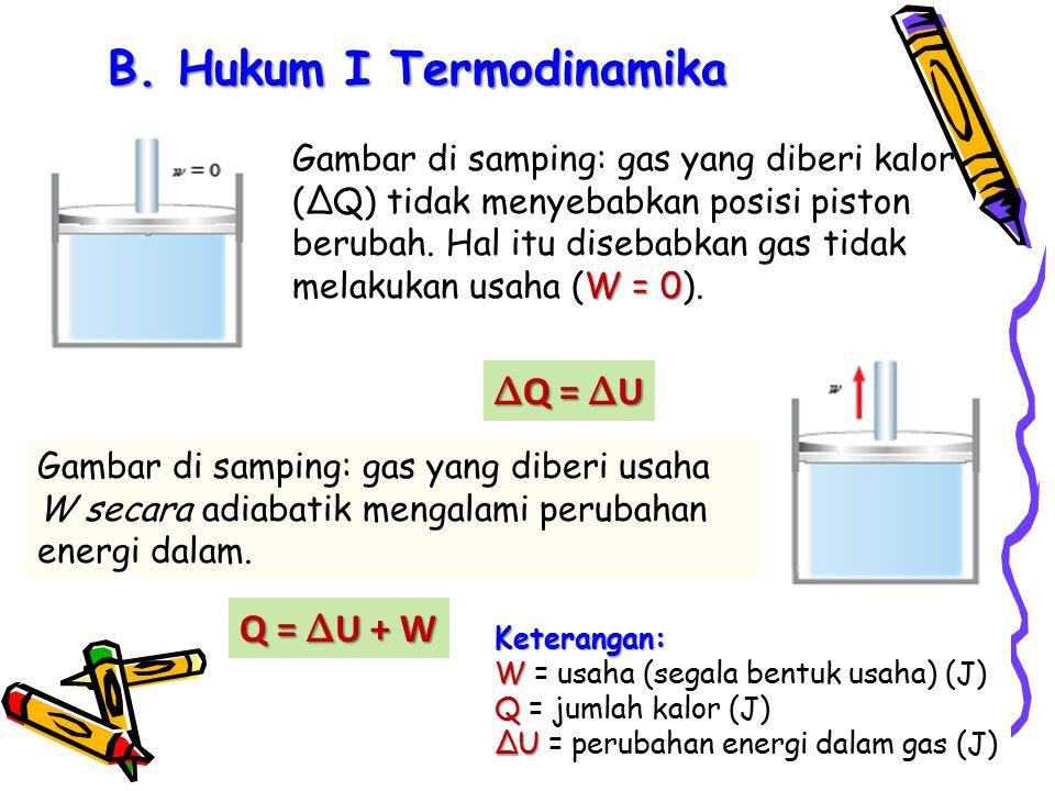 B. Hukum I Termodinamika