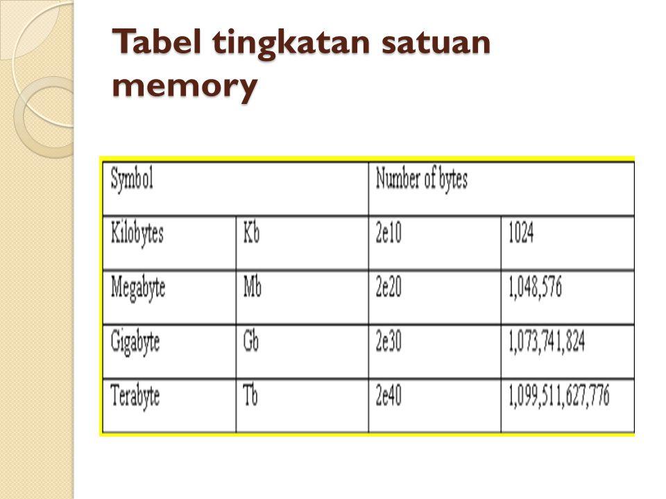 Tabel tingkatan satuan memory