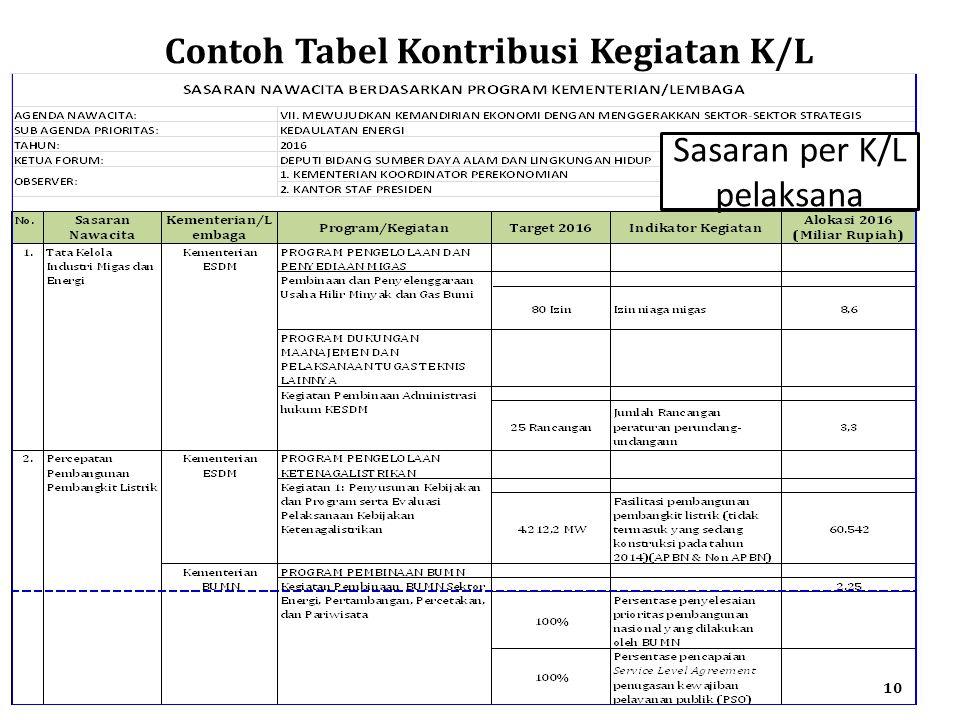 Contoh Tabel Kontribusi Kegiatan K/L