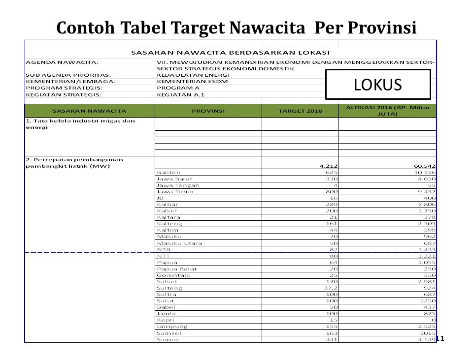 Contoh Tabel Target Nawacita Per Provinsi