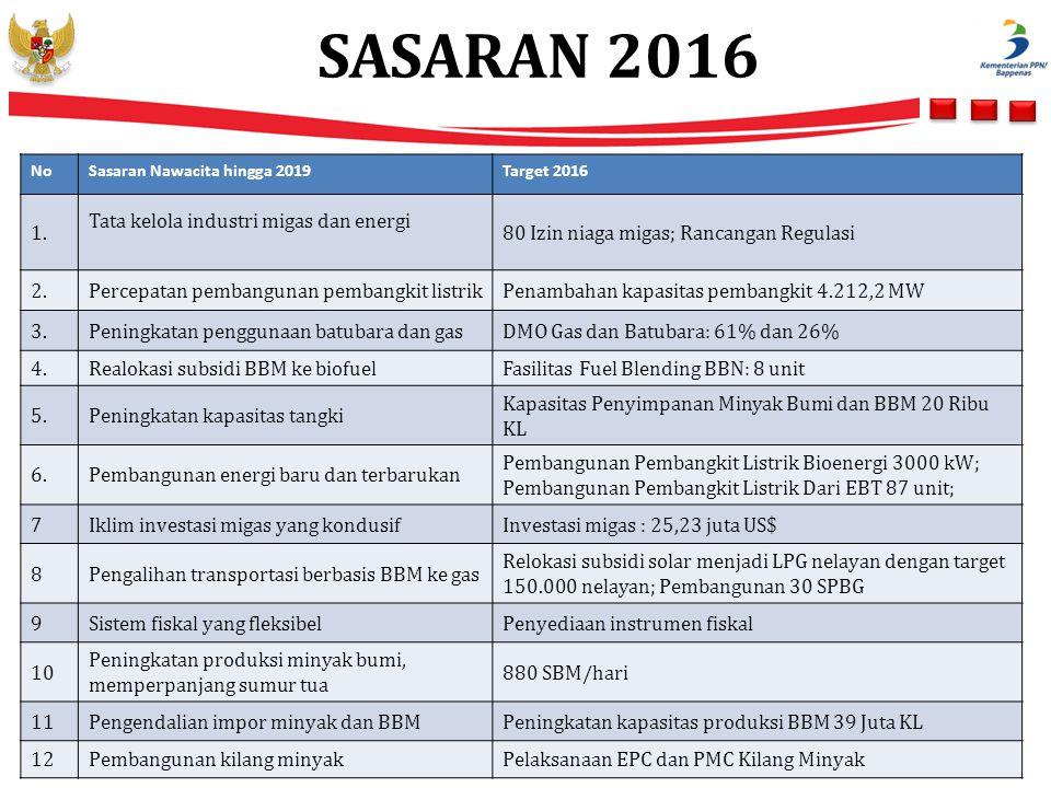SASARAN 2016 1. Tata kelola industri migas dan energi