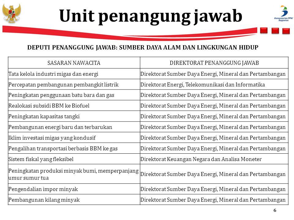DIREKTORAT PENANGGUNG JAWAB