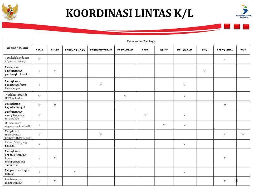 KOORDINASI LINTAS K/L Sasaran Nawacita Kementerian/Lembaga ESDM BUMN