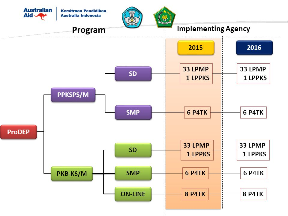 Program Implementing Agency 2015 2016 33 LPMP 1 LPPKS 33 LPMP 1 LPPKS