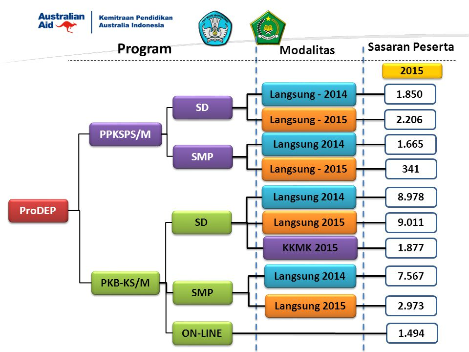 Program Sasaran Peserta Modalitas 2015 Langsung - 2014 1.850 SD