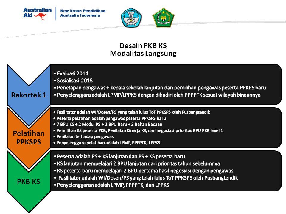 Desain PKB KS Modalitas Langsung