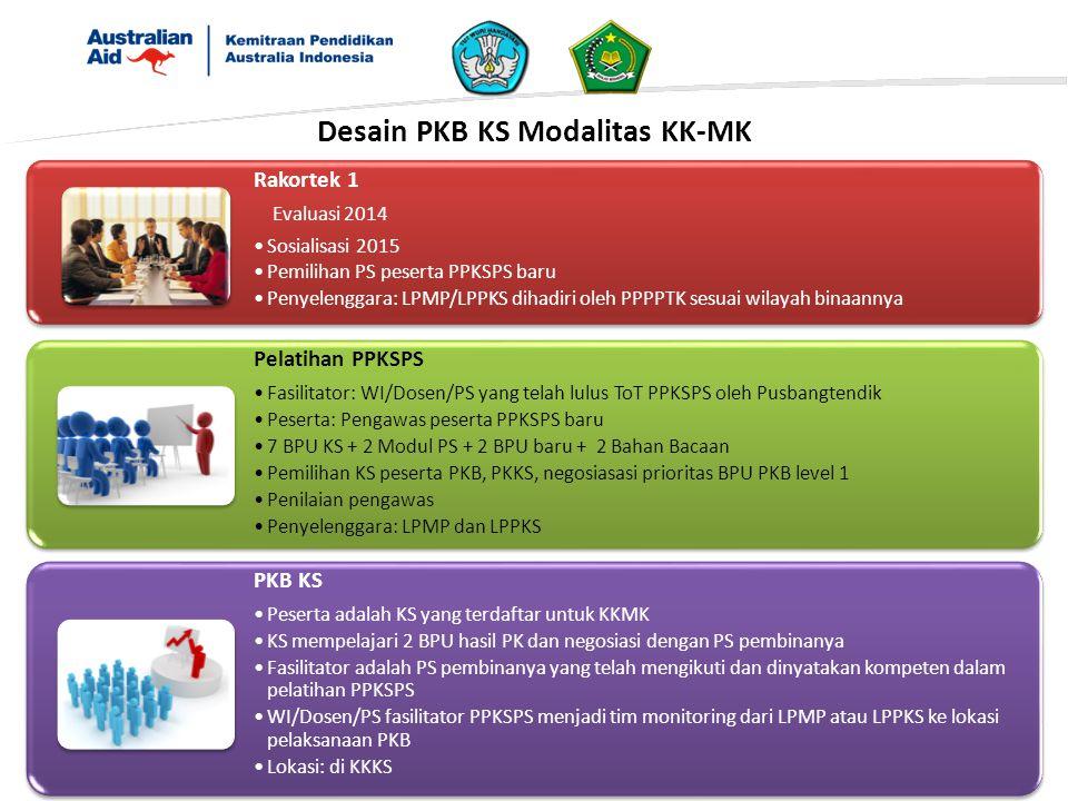 Desain PKB KS Modalitas KK-MK