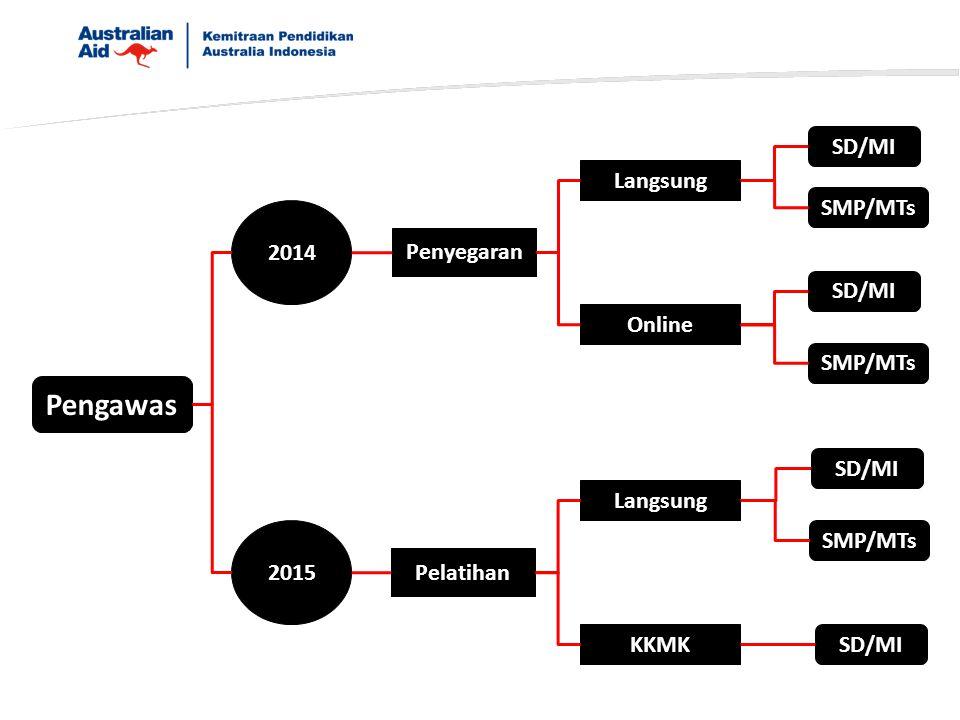 Pengawas SD/MI Langsung SMP/MTs 2014 Penyegaran SD/MI Online SMP/MTs