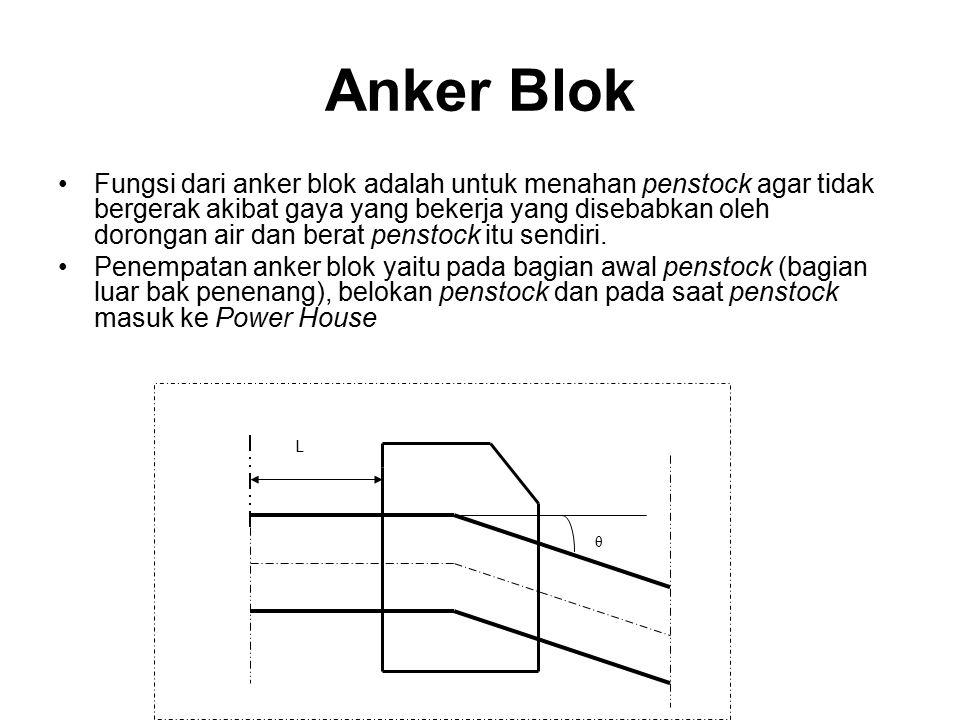Anker Blok