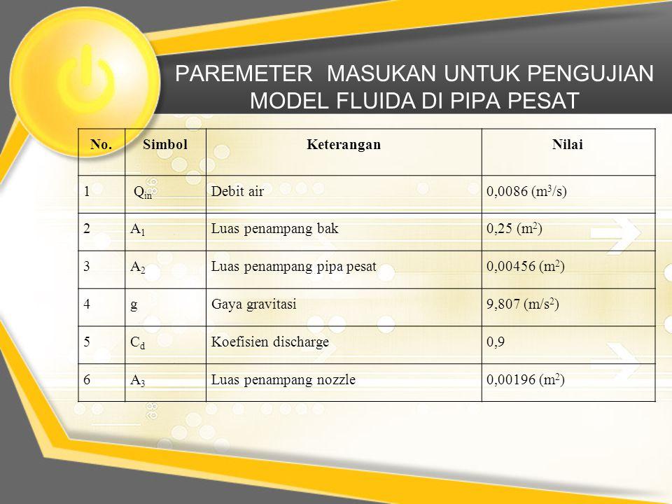 PAREMETER MASUKAN UNTUK PENGUJIAN MODEL FLUIDA DI PIPA PESAT