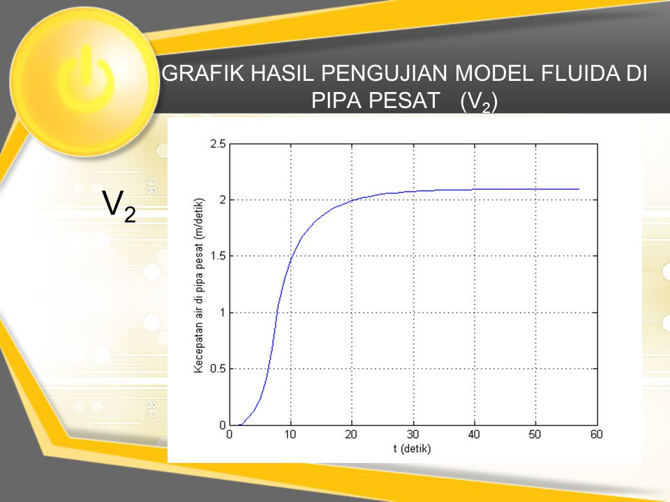 GRAFIK HASIL PENGUJIAN MODEL FLUIDA DI PIPA PESAT (V2)