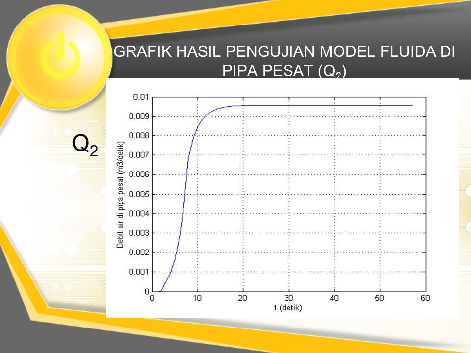 GRAFIK HASIL PENGUJIAN MODEL FLUIDA DI PIPA PESAT (Q2)