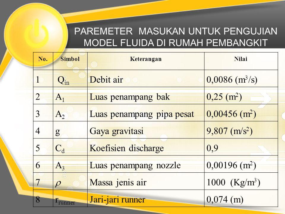 PAREMETER MASUKAN UNTUK PENGUJIAN MODEL FLUIDA DI RUMAH PEMBANGKIT