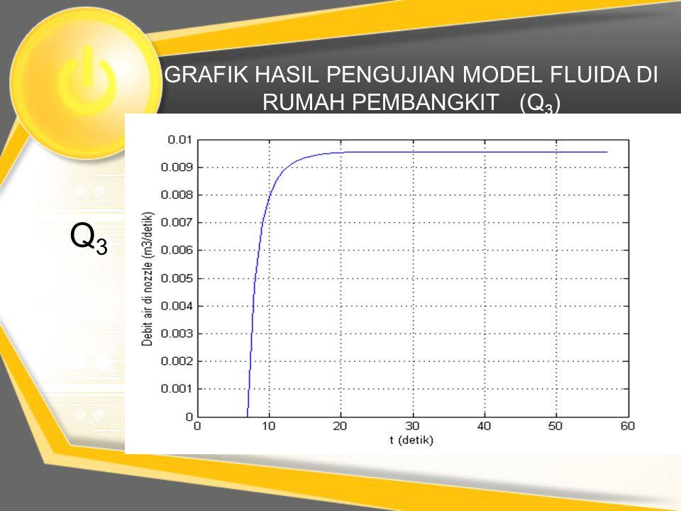 GRAFIK HASIL PENGUJIAN MODEL FLUIDA DI RUMAH PEMBANGKIT (Q3)
