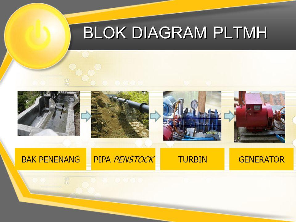 BLOK DIAGRAM PLTMH BAK PENENANG PIPA PENSTOCK TURBIN GENERATOR