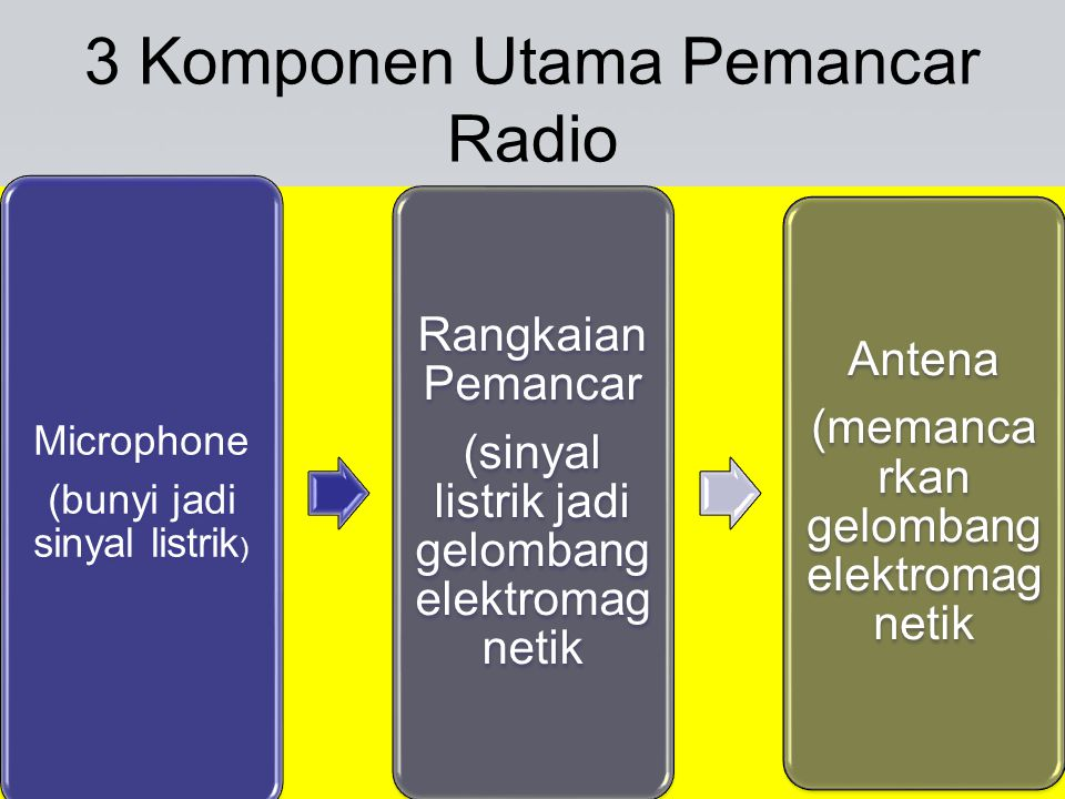 3 Komponen Utama Pemancar Radio