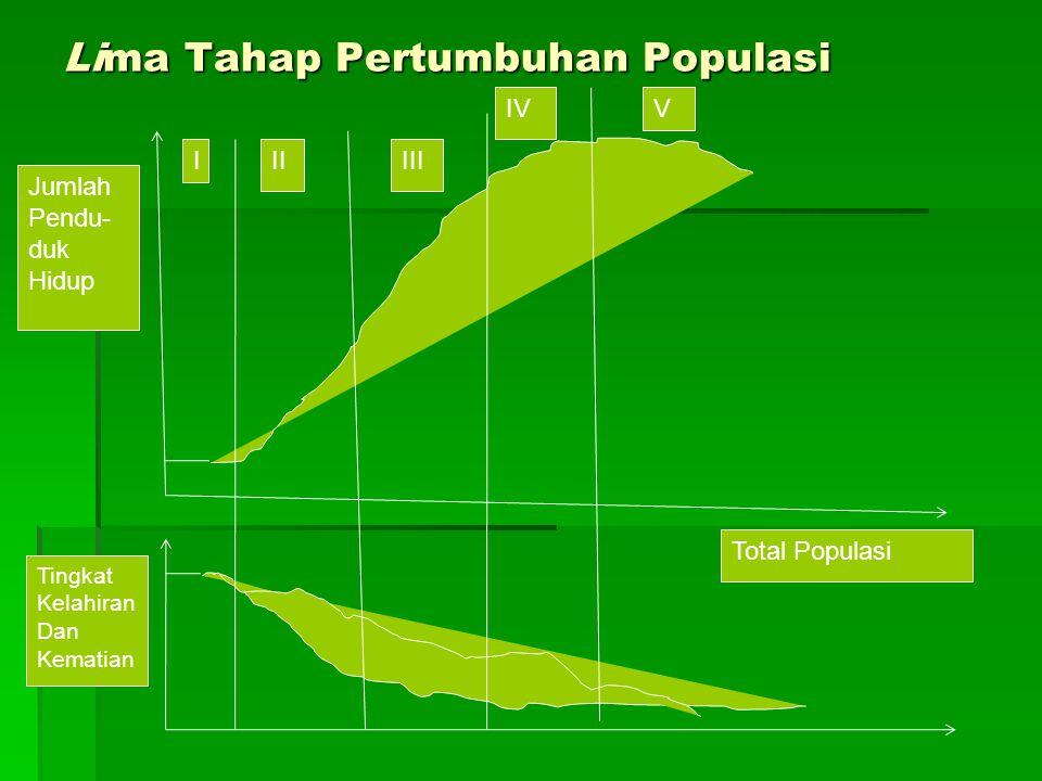 Lima Tahap Pertumbuhan Populasi