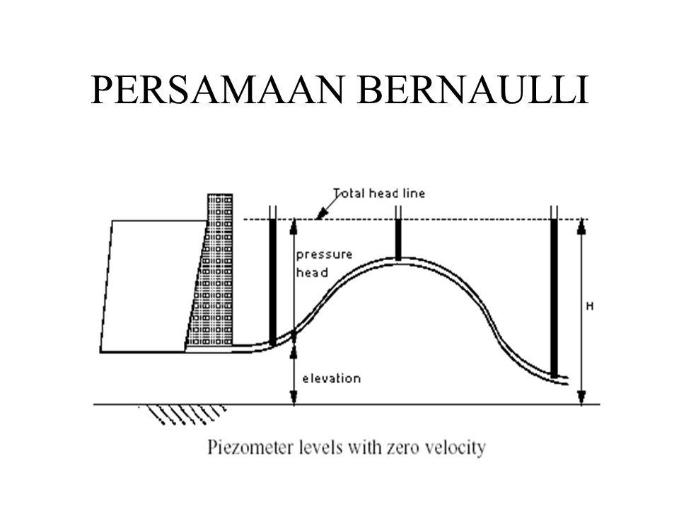 PERSAMAAN BERNAULLI