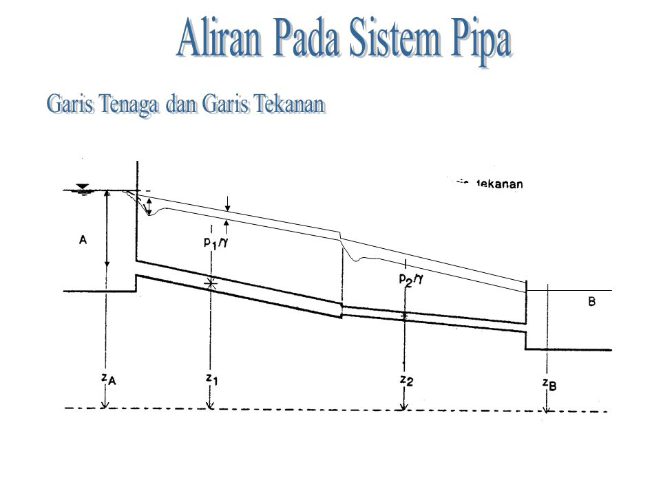 Aliran Pada Sistem Pipa