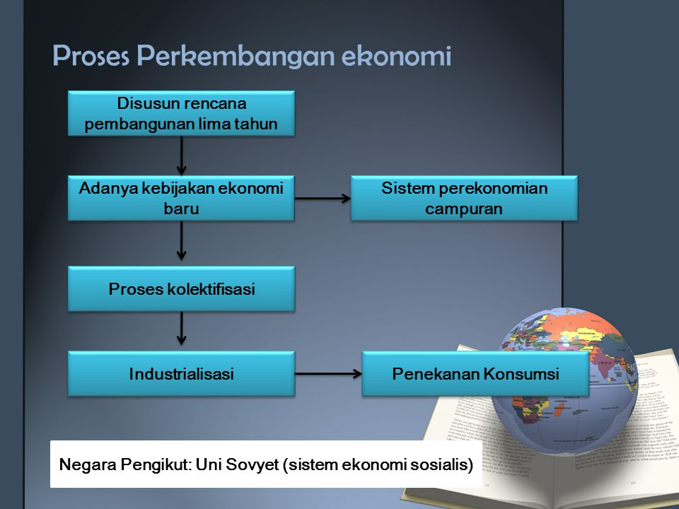 Proses Perkembangan ekonomi