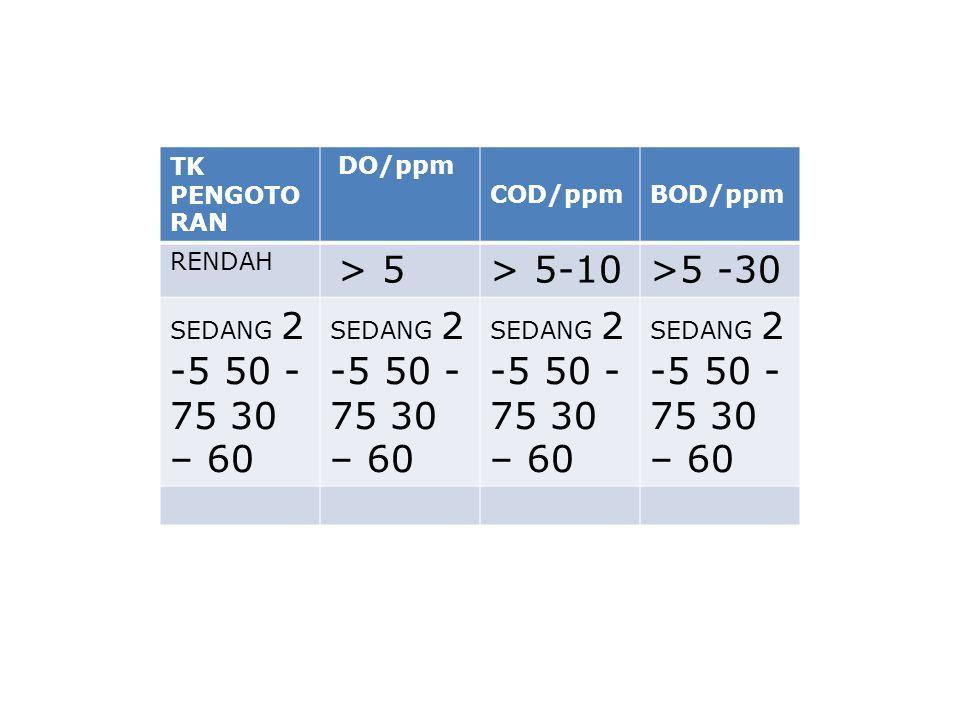 > 5-10 >5 -30 TK PENGOTORAN DO/ppm COD/ppm BOD/ppm RENDAH > 5