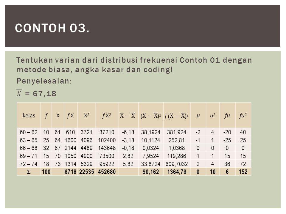 Contoh 03. Tentukan varian dari distribusi frekuensi Contoh 01 dengan metode biasa, angka kasar dan coding! Penyelesaian: 𝑋 = 67,18