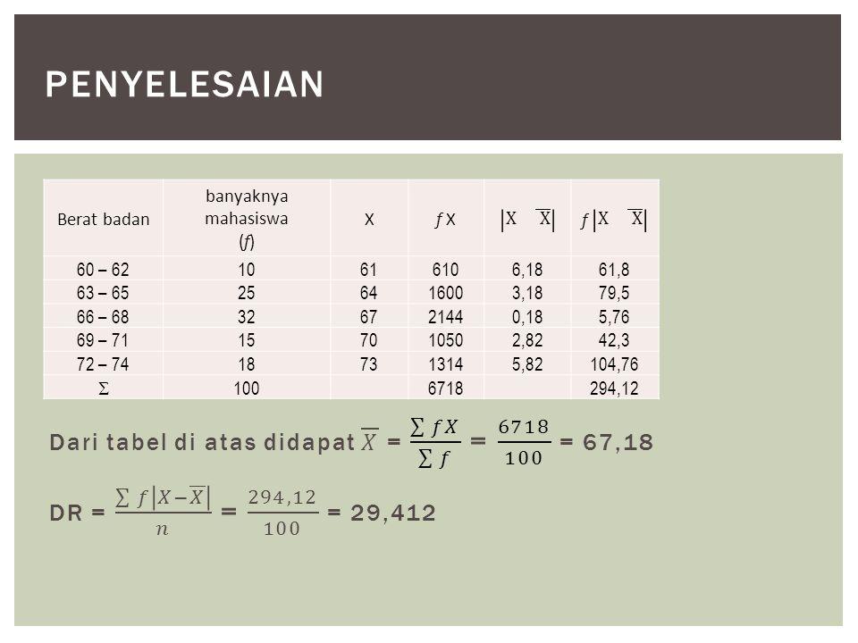 penyelesaian Dari tabel di atas didapat 𝑋 = 𝑓𝑋 𝑓 = 6718 100 = 67,18