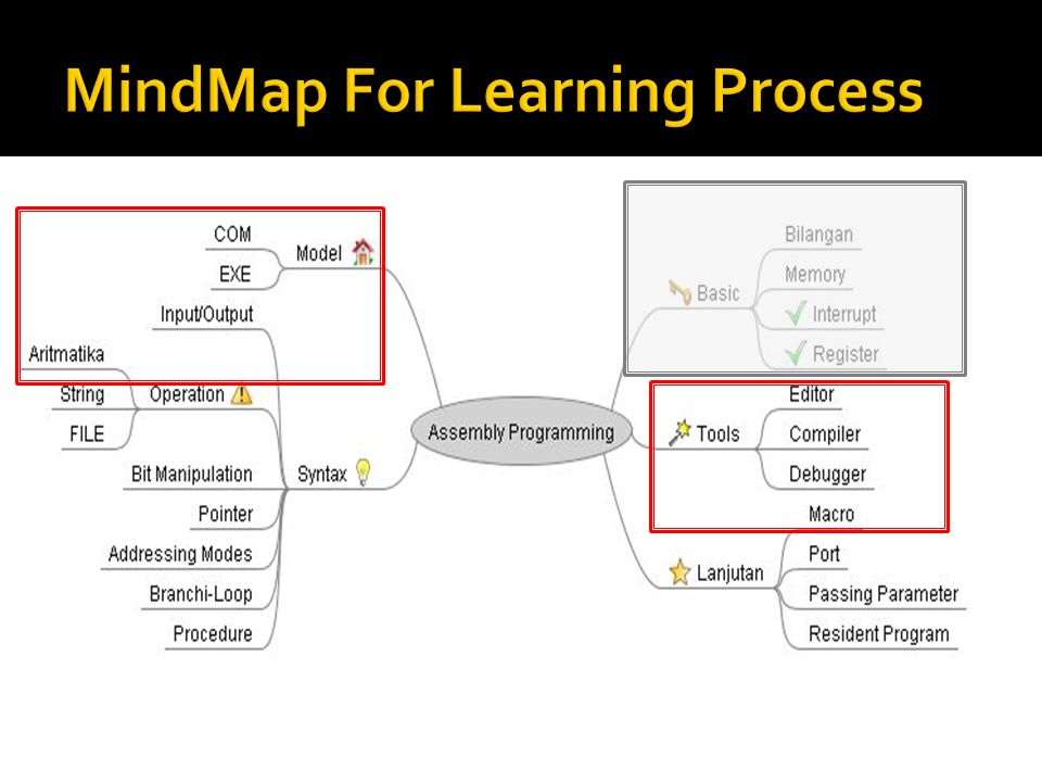 MindMap For Learning Process
