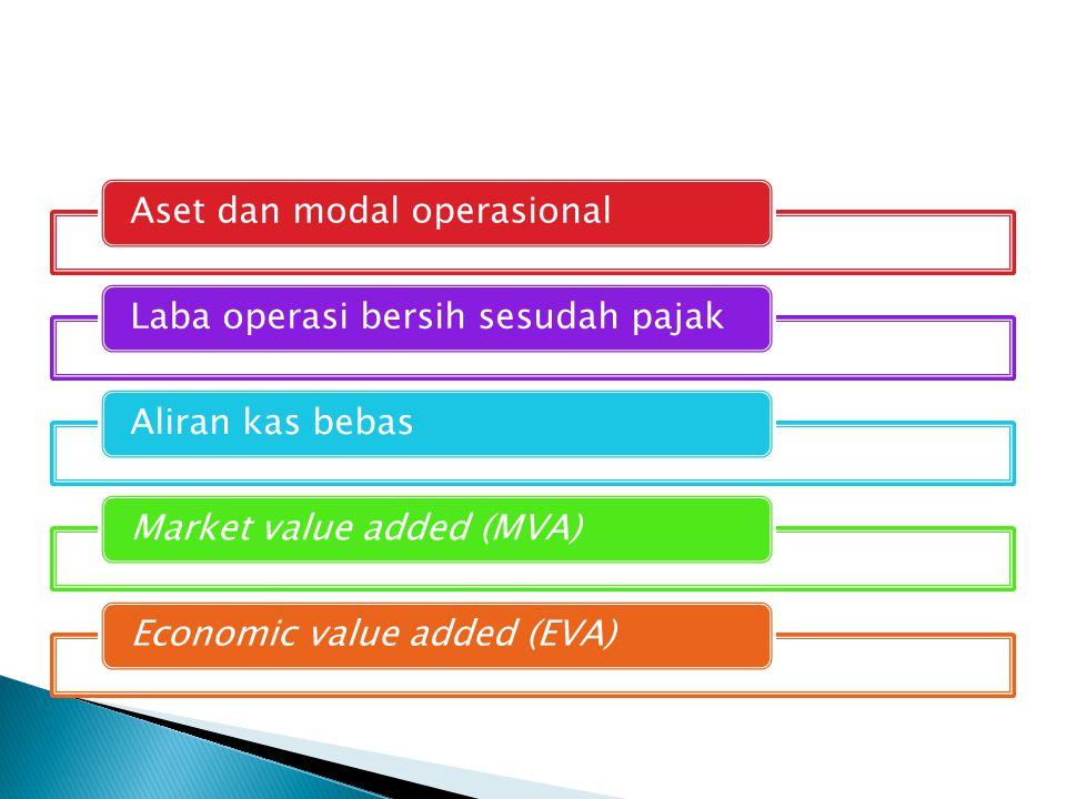 Aset dan modal operasional